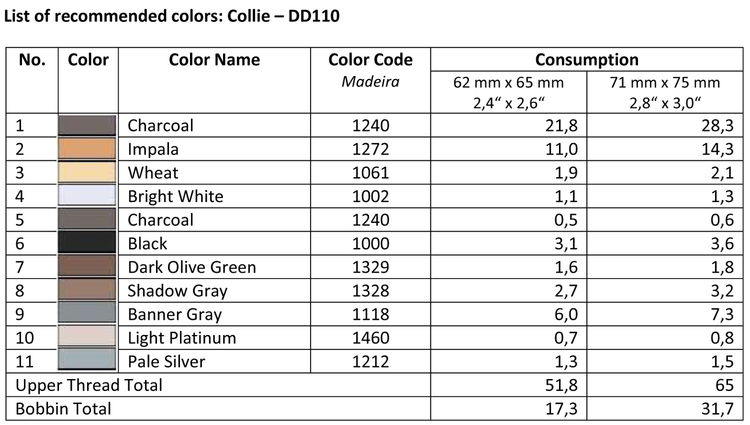 List of Recommended Colors - Collie DD110