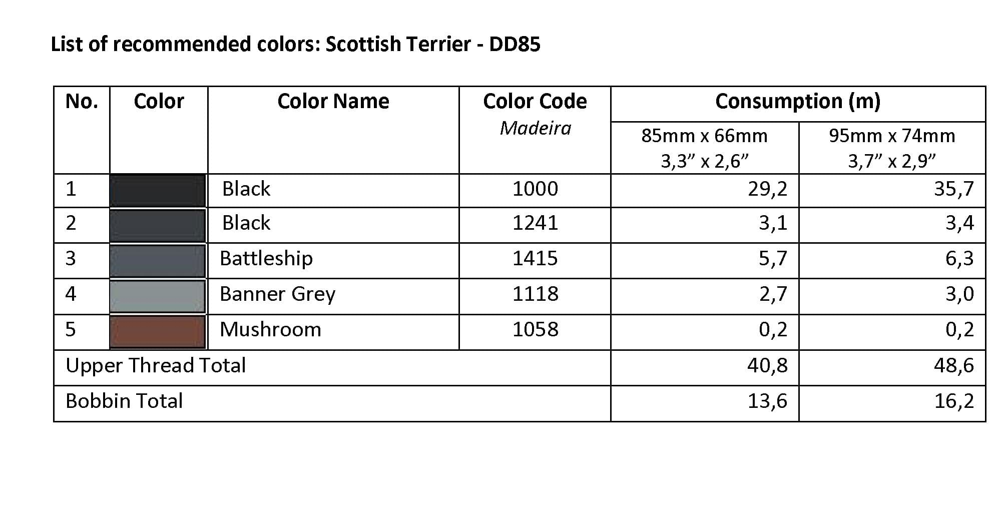 List of Recommended Colors -  Scottish Terrier DD85