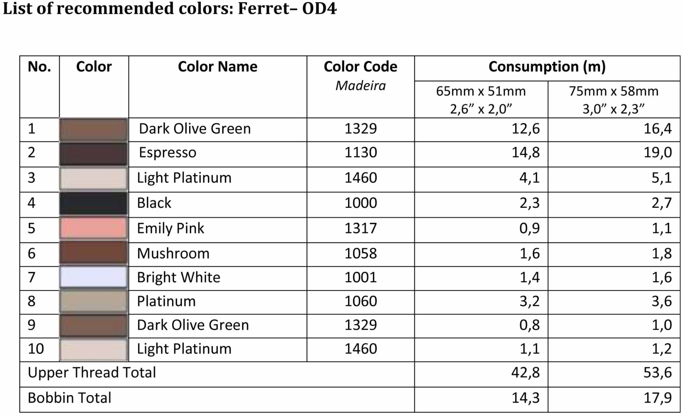 List of recommended colord - OD4
